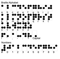 braille alphabet including numbers & punctuation