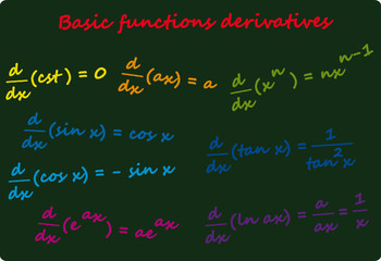 Basic Functions Derivatives on Black Board