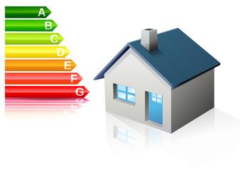Performance énergétique des batiments