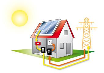 Prinzip Photovoltaik
