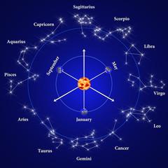 Tierkreiszeichen mit Darstellung Sonne/Erde/Orbit