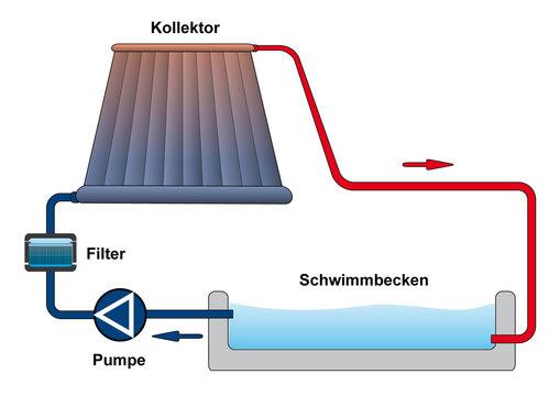 Solaranlage Schwimmbad
