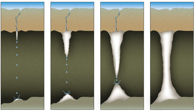 Géologie - Karst : la formation des stalactites 2B