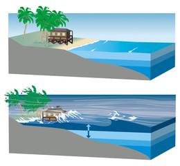 Cyclones, ouragans et typhons - Marée de tempête