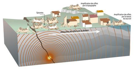 Séismes - Effet de sites, rôle du sous-sol