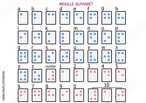 history of the braille alphabet and how it is used