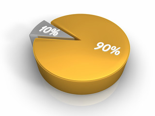 Pie Chart 90 10 percent