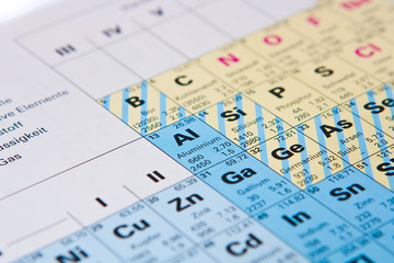 Periodensystem der Elemente: Aluminium