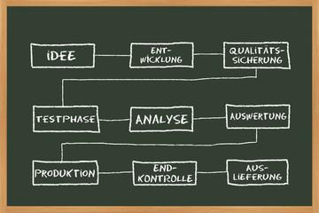 Produktentwicklung Plan
