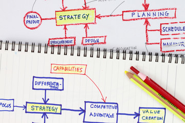Strategies abstract
