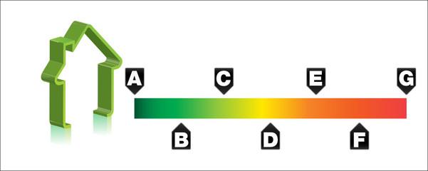 bilan énergétique - classe énergie des habitations