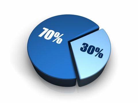 Blue Pie Chart 30 - 70 percent