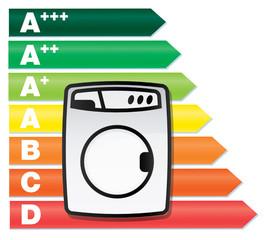 consommation electrique des lave linge