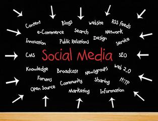 Social Media - Words for Business