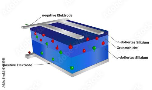 solarzelle aufbau stockfotos und lizenzfreie bilder auf bild 31498741. Black Bedroom Furniture Sets. Home Design Ideas