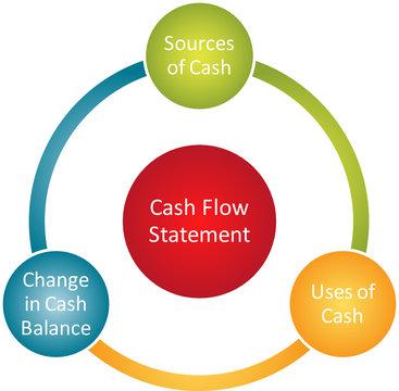 Cash flow statement diagram