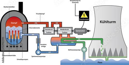 Kernkraftwerk Siedewasserreaktor schematische Darstellung ...