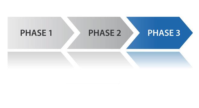 Prozesspfeil - 3 Phasen