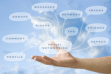Hand held the social networking diagram