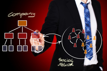 Verbindung zwischen Unternehmen und sozialem Netzwerk