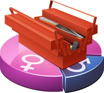 Majorité féminine dans le bricolage
