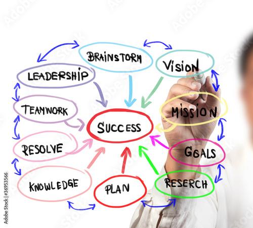 planning for success essays