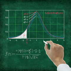 Hand writing maths formula ,Math Tables ,T-distribution