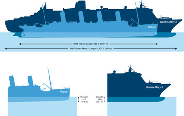 Titanic and Queen Mary 2. Size comparison and water depth, draft. Illustration on white background. Vector.