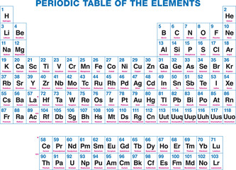 Periodic table of the elements. English labeling. The chemical elements, organized on the basis of their atomic numbers. Illustration on white background. Vector.