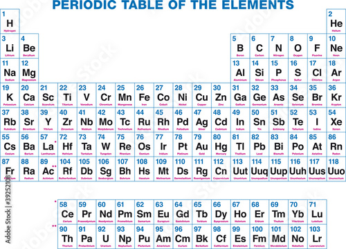Periodic table of the elements german labeling the chemical periodic table of the elements german labeling the chemical elements organized on the basis of their atomic numbers illustration on white background urtaz Choice Image