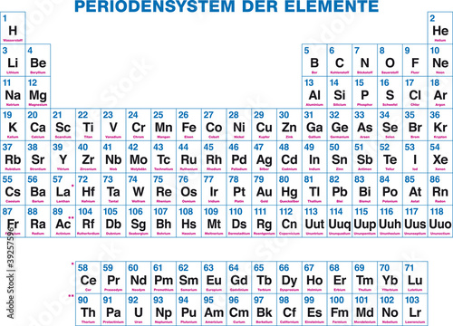 Periodic table of the elements german labeling the chemical periodic table of the elements german labeling the chemical elements organized on the urtaz Choice Image