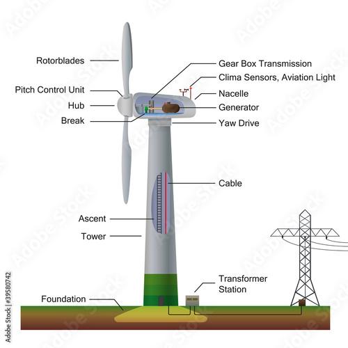 u0026quot wind power generator english vector illustration