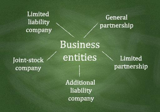 Diagram, showing Business entities diagram on chalkboard