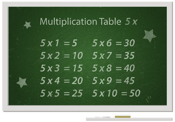 board with Multiplication table written with white chalk
