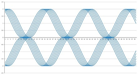 Graphique à lignes sinusoïdal