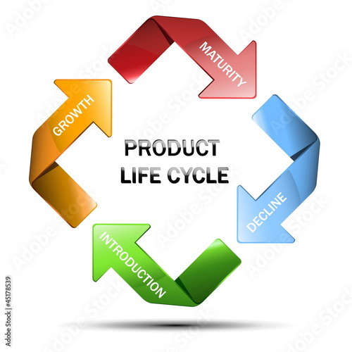 advantages and disadvantages of product life cycle Public limited company (advantages and disadvantages) one cannot study the entire product life cycle unless it completes advantages and disadvantages of.