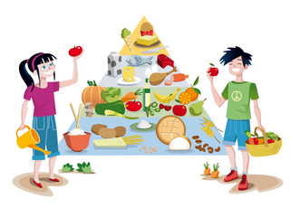 Children and food guide pyramid
