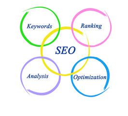 Diagram of SEO