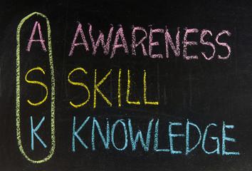 Acronym of ASK - Awareness, skills, knowledge
