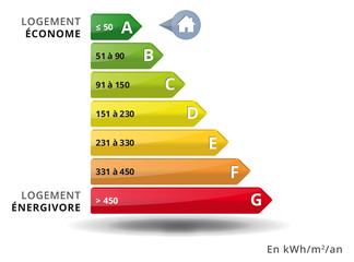 Classement énergétique des batiments en kwH
