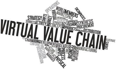 Word cloud for Virtual value chain