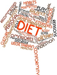 Word cloud for Diet