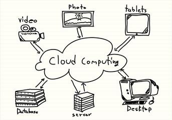 Cloud Computing diagram vector