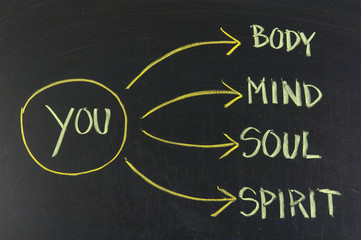 body, mind, soul, spirit and you on blackboard