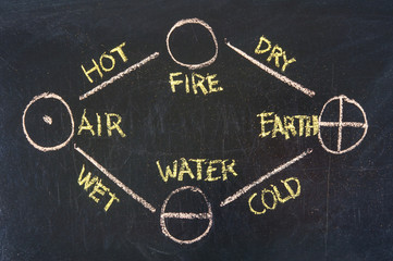 fire, earth, water, air - 4 elements of Greek philosophy