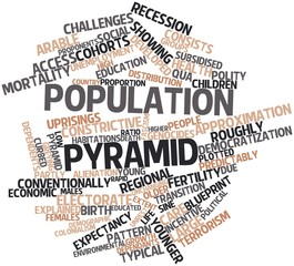 Word cloud for Population pyramid