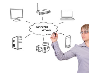 drawing scheme computer network