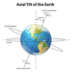 Fototapeta Axial tilt of the Earth