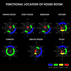 Functional location of house room, Feng Shui, vector