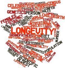 Word cloud for Longevity